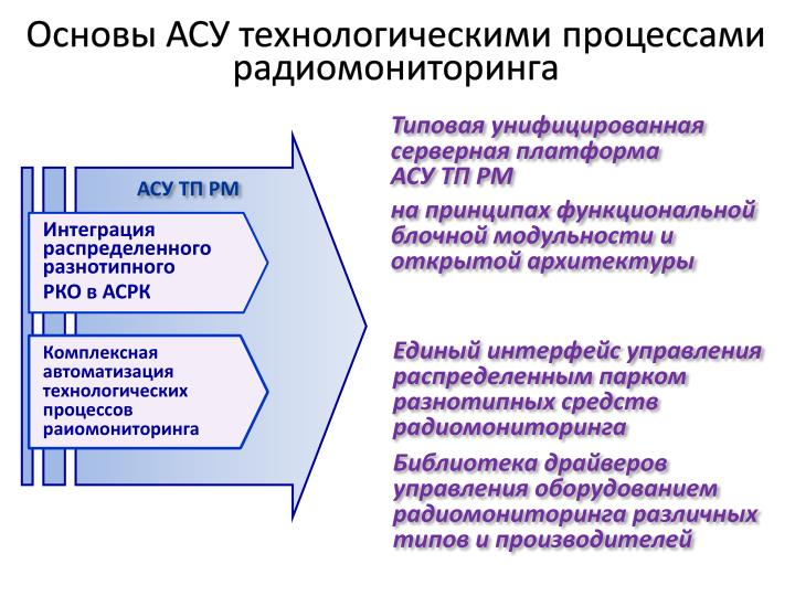 Основы АСУ технологическими процессами