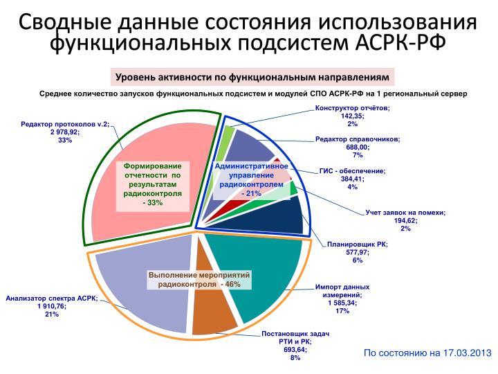 Сводные данные состояния использования функциональных подсистем АСРК-РФ