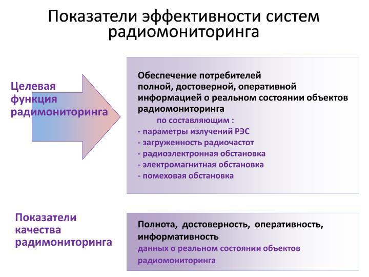 Показатели эффективности систем