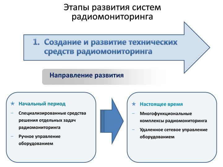Этапы развития систем