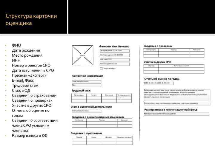 Структура карточки оценщика