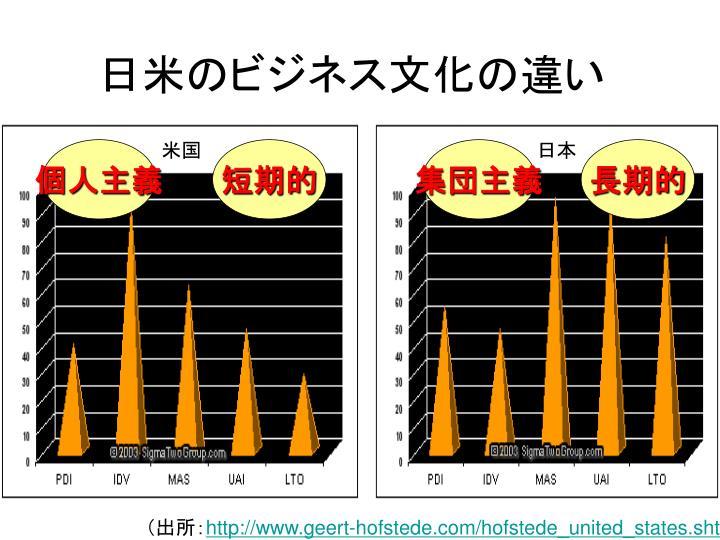 日米のビジネス文化の違い