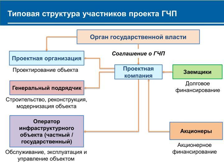 Типовая структура участников проекта ГЧП