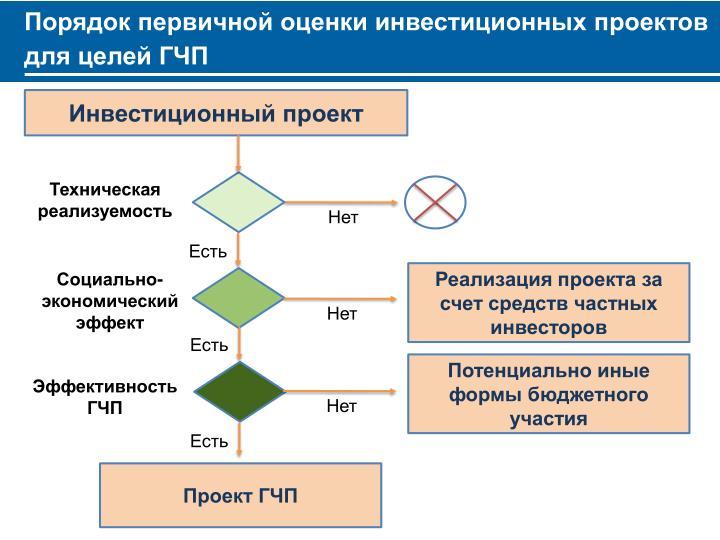 Порядок первичной оценки инвестиционных проектов для целей ГЧП