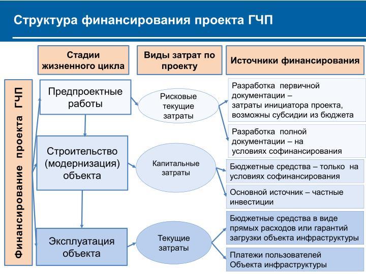 Структура финансирования проекта ГЧП