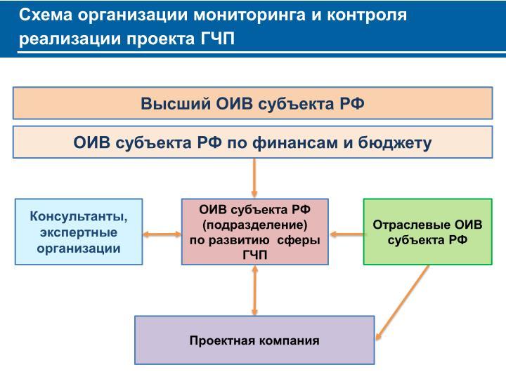 Схема организации мониторинга и контроля реализации проекта ГЧП