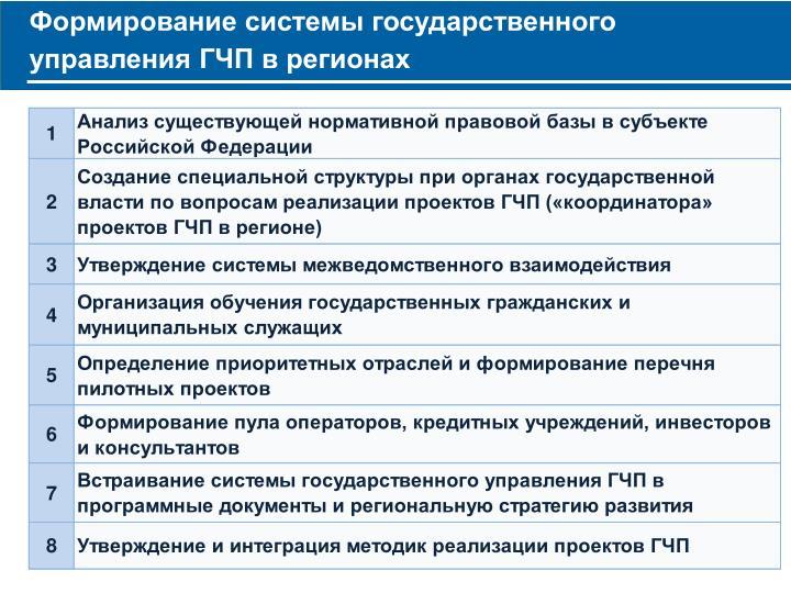 Формирование системы государственного управления ГЧП в регионах