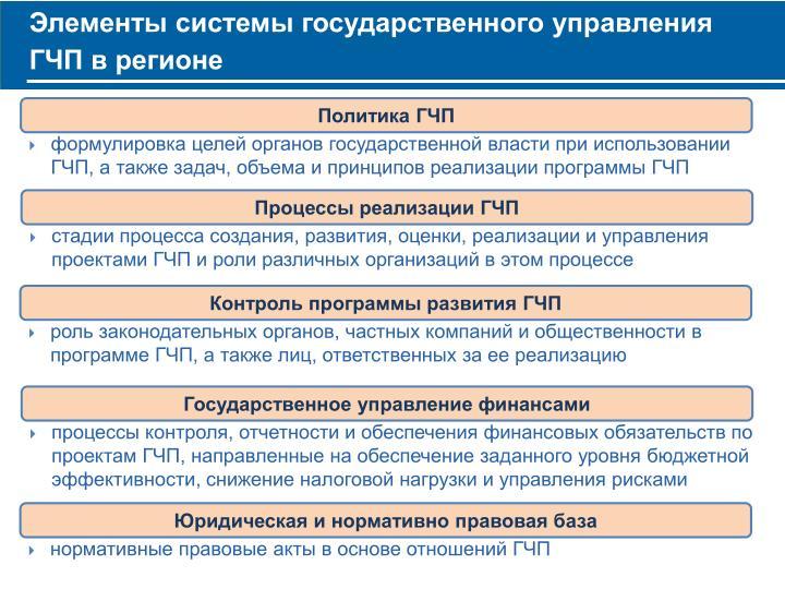 Элементы системы государственного управления ГЧП в регионе