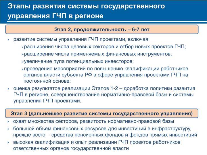 Этапы развития системы государственного управления ГЧП в регионе