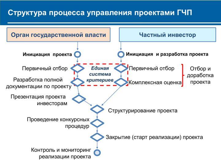 Структура процесса управления проектами ГЧП