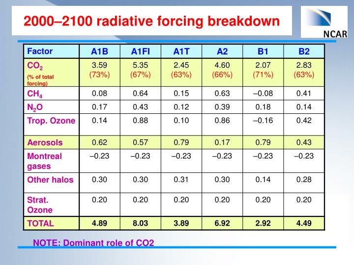 2000–2100 radiative forcing breakdown