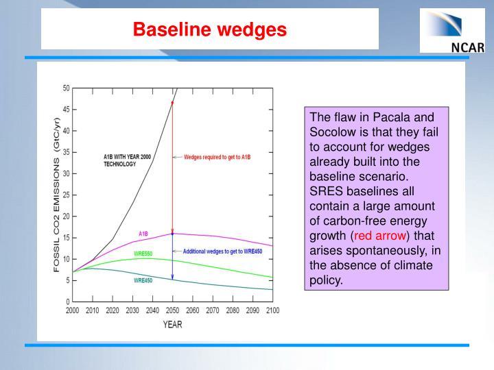 Baseline wedges