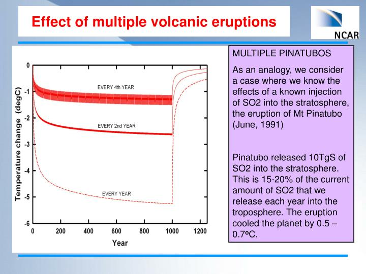 Effect of multiple volcanic eruptions