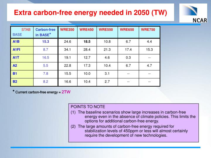 Extra carbon-free energy needed in 2050 (TW)