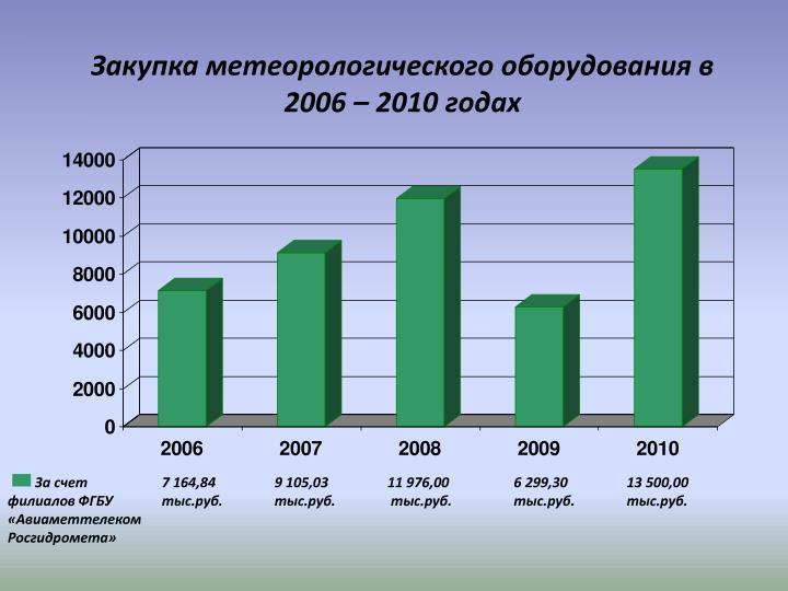 Закупка метеорологического оборудования в 2006 – 2010 годах