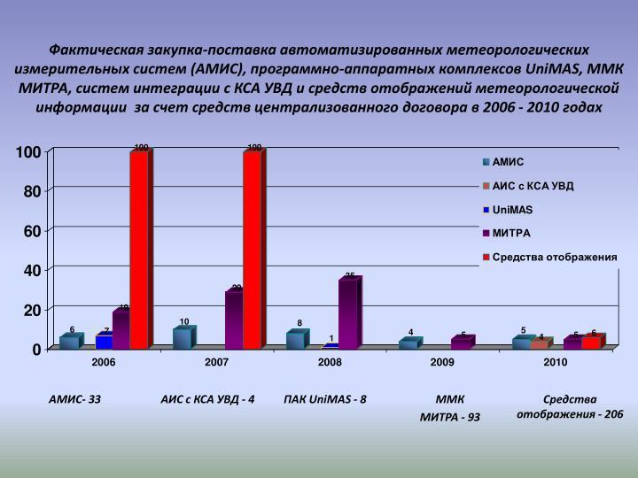 Фактическая закупка-поставка автоматизированных метеорологических измерительных систем (АМИС), программно-аппаратных комплексов