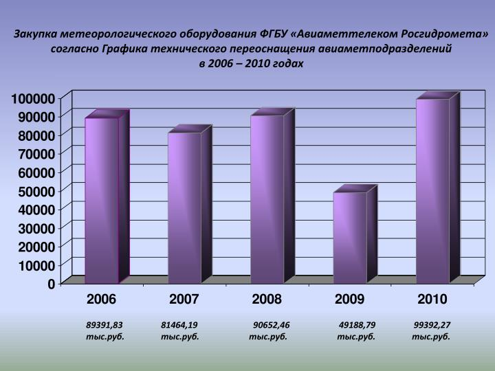 Закупка метеорологического оборудования ФГБУ «Авиаметтелеком Росгидромета» согласно Графика технического переоснащения авиаметподразделений