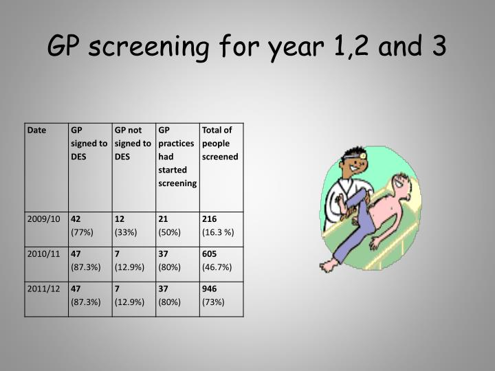 GP screening for year 1,2 and 3