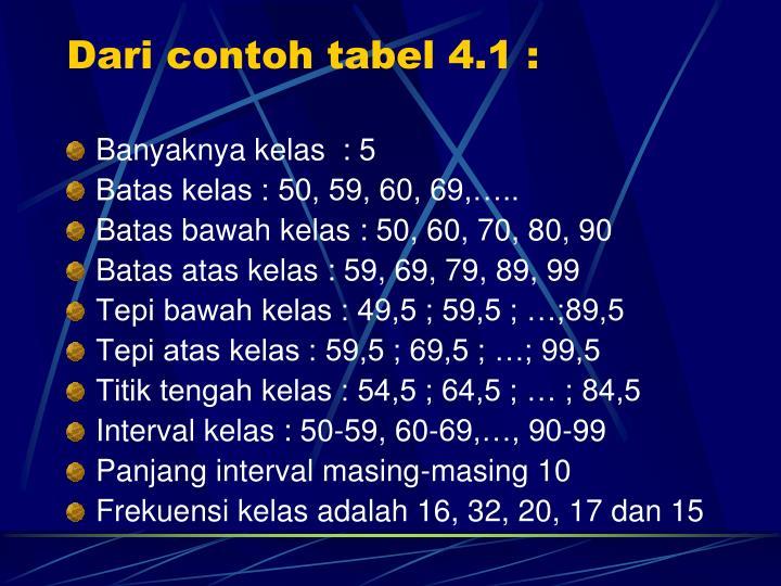 Dari contoh tabel 4.1 :