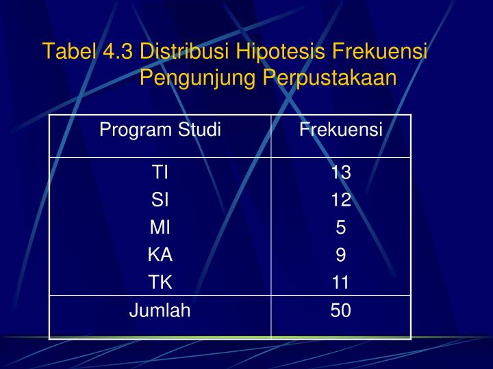 Tabel 4.3 Distribusi Hipotesis Frekuensi