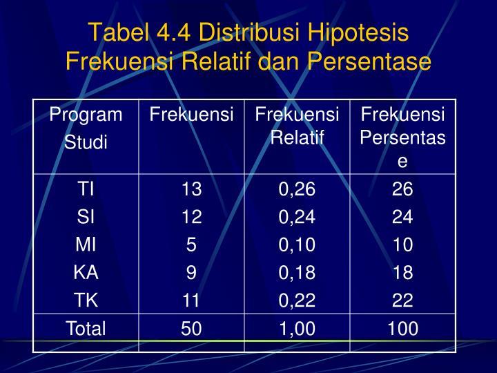 Tabel 4.4 Distribusi Hipotesis Frekuensi Relatif dan Persentase
