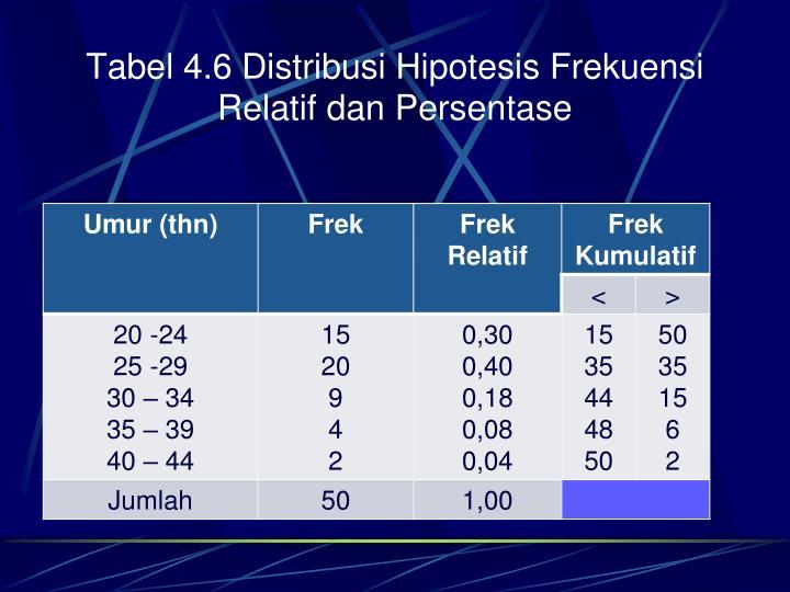 Tabel 4.6 Distribusi Hipotesis Frekuensi Relatif dan Persentase