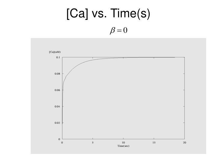 [Ca] vs. Time(s)