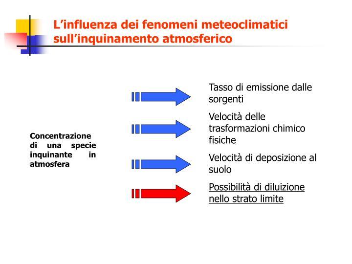 L'influenza dei fenomeni meteoclimatici sull'inquinamento atmosferico