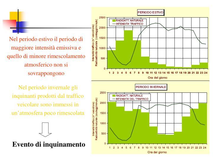 Nel periodo estivo il periodo di maggiore intensità emissiva e quello di minore rimescolamento atmosferico non si sovrappongono