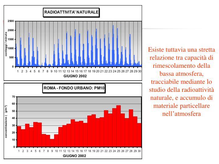 Esiste tuttavia una stretta relazione tra capacità di rimescolamento della bassa atmosfera, tracciabile mediante lo studio della radioattività naturale, e accumulo di materiale particellare nell'atmosfera