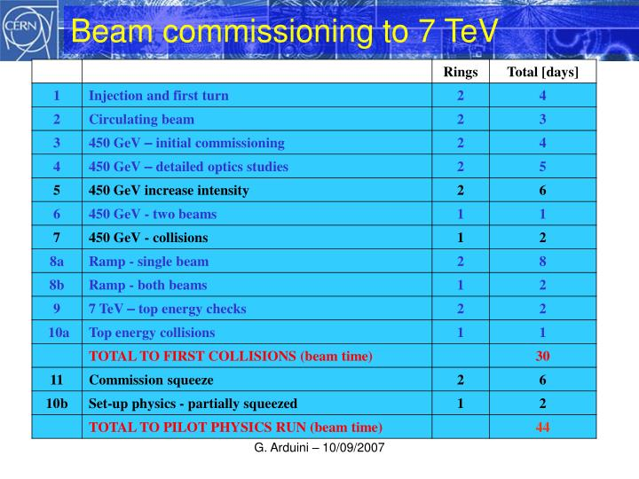 Beam commissioning to 7 TeV
