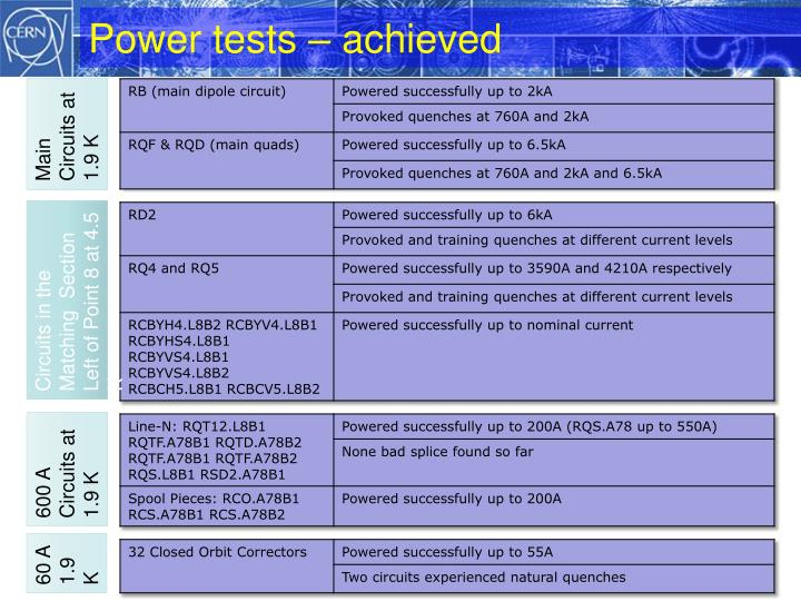 Power tests – achieved