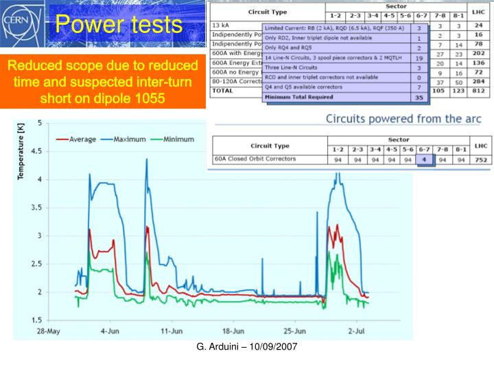 Power tests