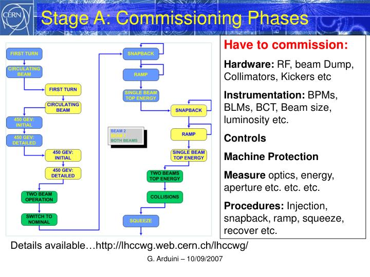Stage A: Commissioning Phases
