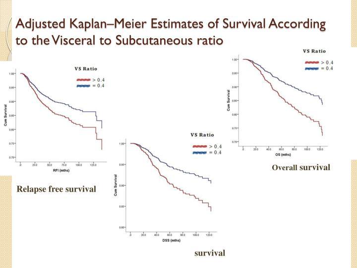 Adjusted Kaplan–Meier