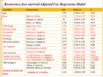 recurrence free survival adjusted cox regression model