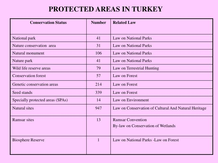 PROTECTED AREAS IN TURKEY