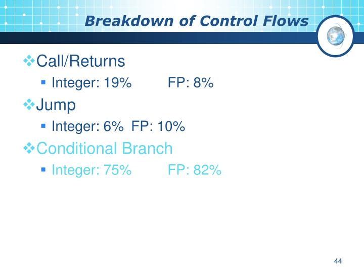 Breakdown of Control Flows