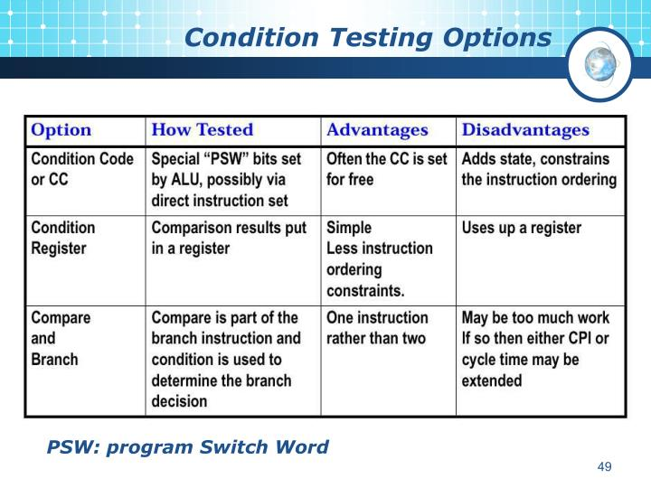 Condition Testing Options