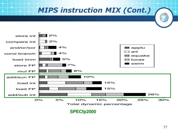 MIPS instruction MIX (Cont.)