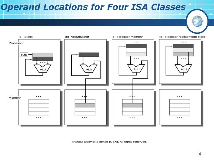 Operand Locations for Four ISA Classes