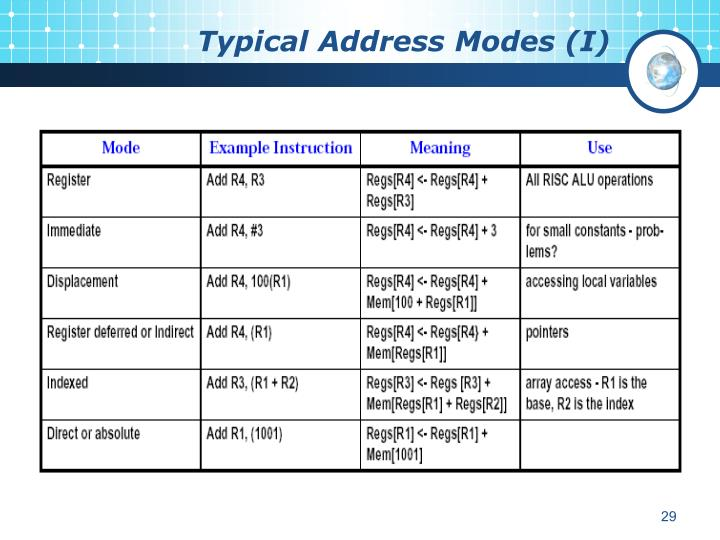 Typical Address Modes (I)