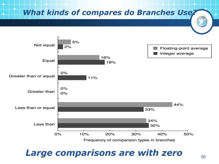 What kinds of compares do Branches Use?