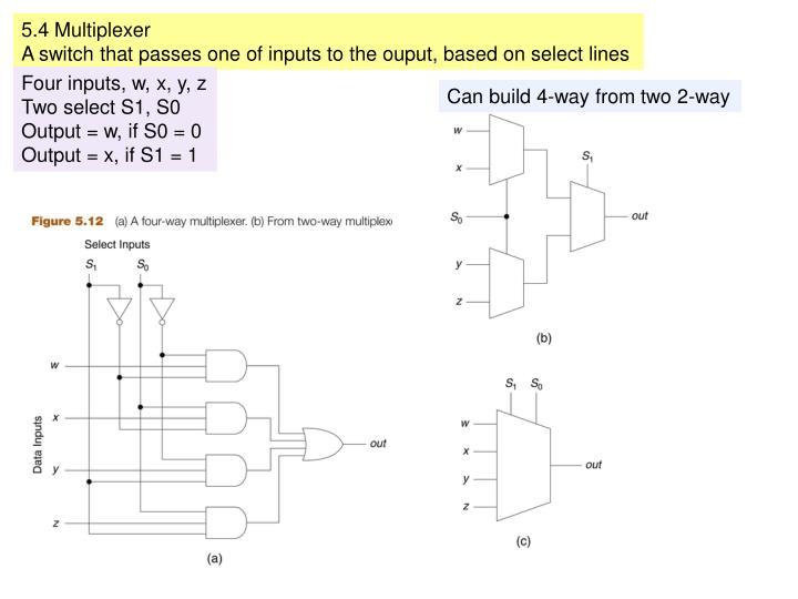 5.4 Multiplexer