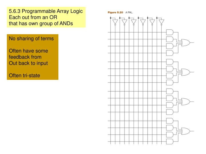 5.6.3 Programmable Array Logic
