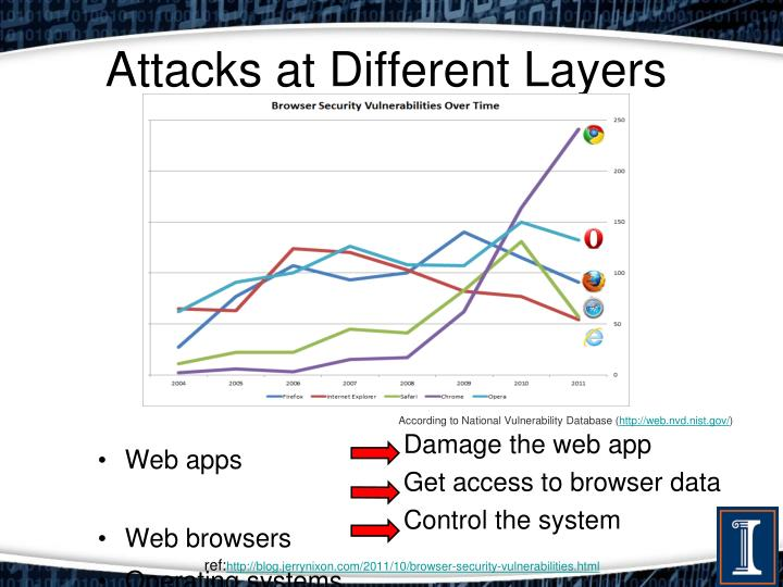 Attacks at Different Layers