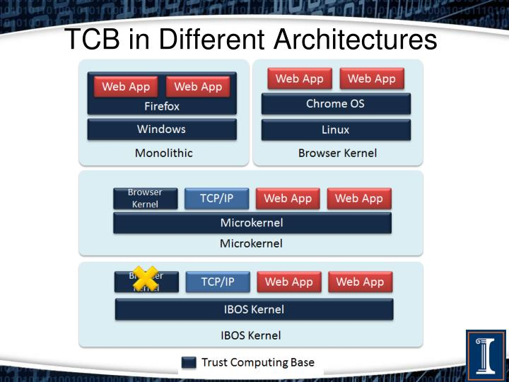 TCB in Different Architectures