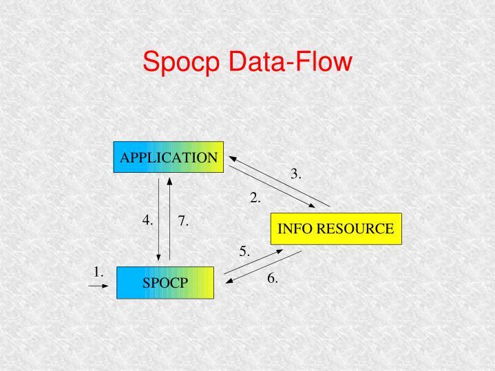 Spocp Data-Flow