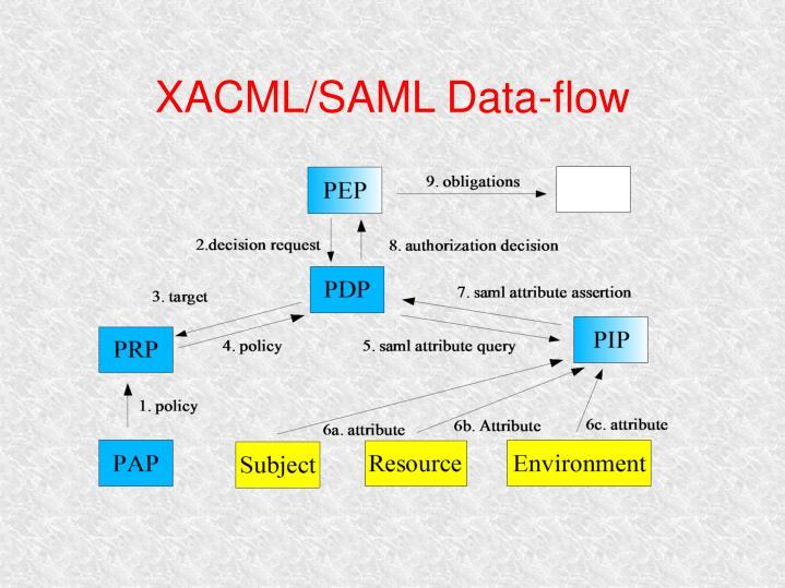 XACML/SAML Data-flow