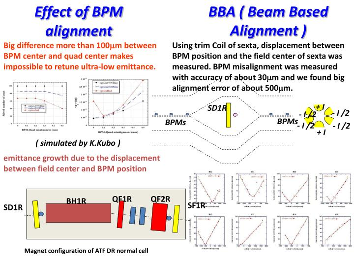 Effect of BPM